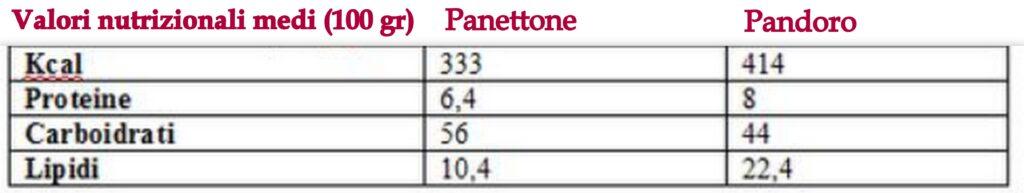 valori nutrizionali pandoro panettone INRAN